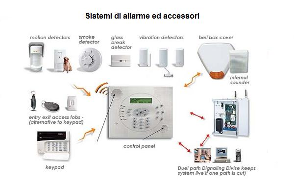 Sistemi di allarme